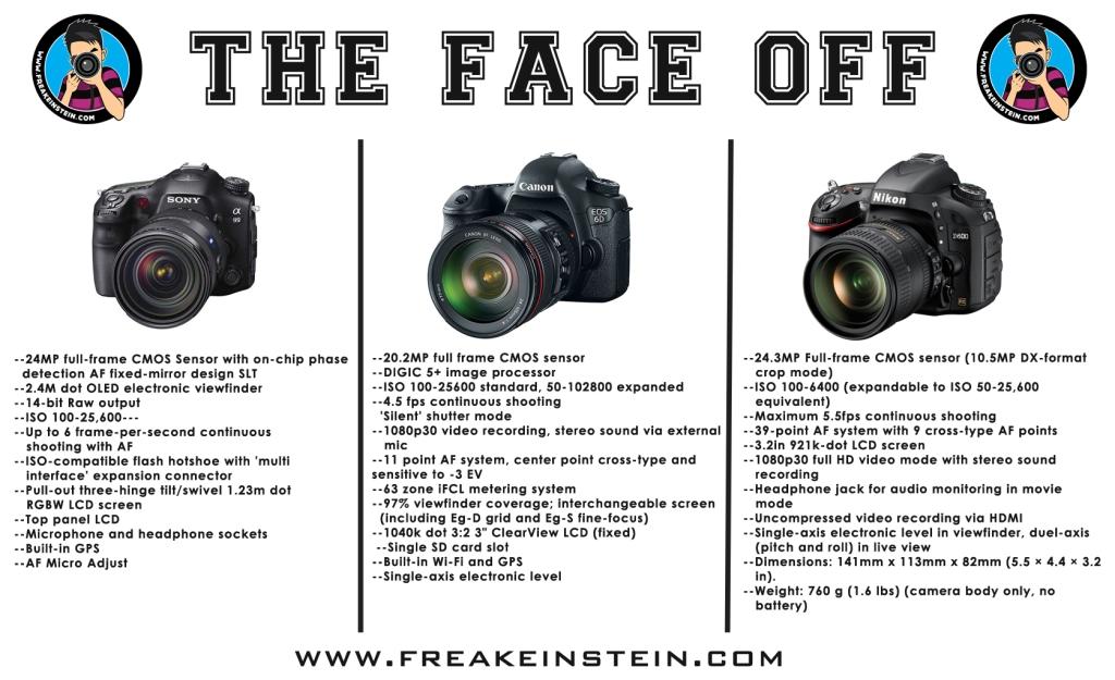 Latest Full Frame Cameras